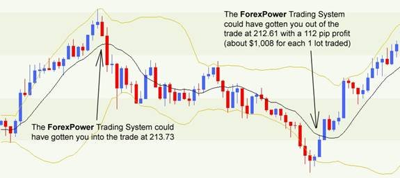 Forex Power Trading System