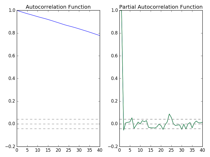 Partial Autocorrelation Plot