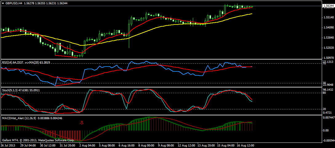 Swing Trading GBP/USD
